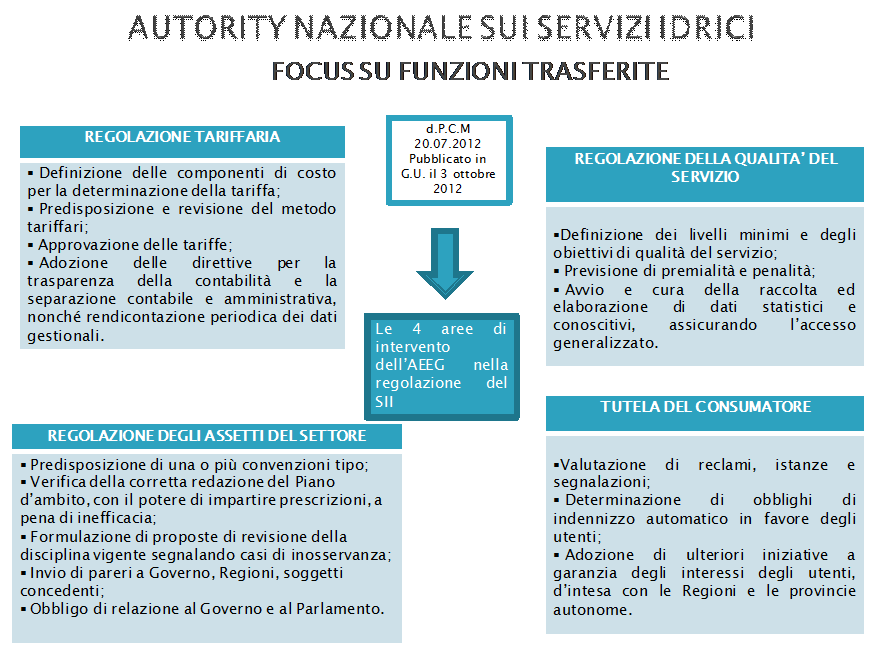 Authority nazionale